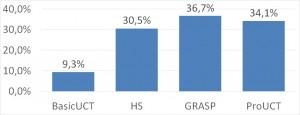 TSep: solvers win rates