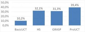 TSh: solvers win rates